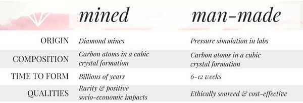 Mined Diamonds vs. Man Made Diamonds